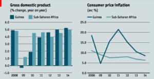 la Guinée a un taux dinflation trés élevé